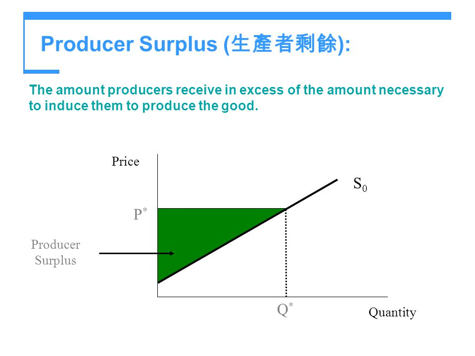 Producer Surplus (生產者剩餘):