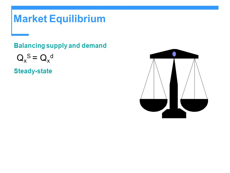 Market Equilibrium Balancing supply and demand QxS = Qxd Steady-state