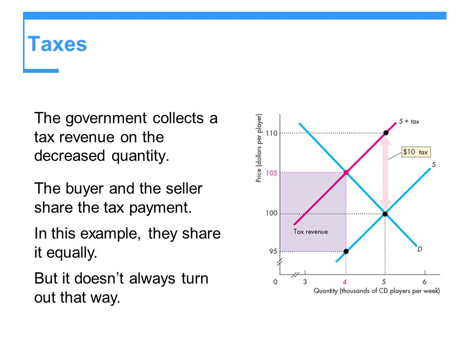 Taxes The government collects a tax revenue on the decreased quantity.