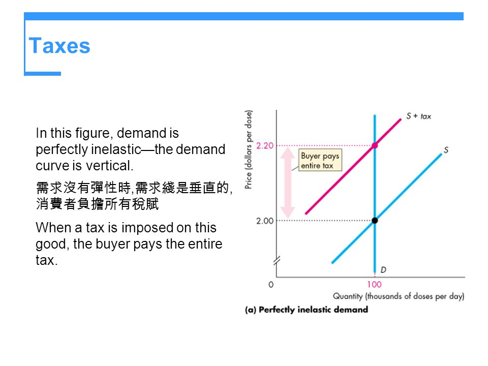 Taxes In this figure, demand is perfectly inelastic—the demand curve is vertical. 需求沒有彈性時,需求綫是垂直的,消費者負擔所有稅賦.