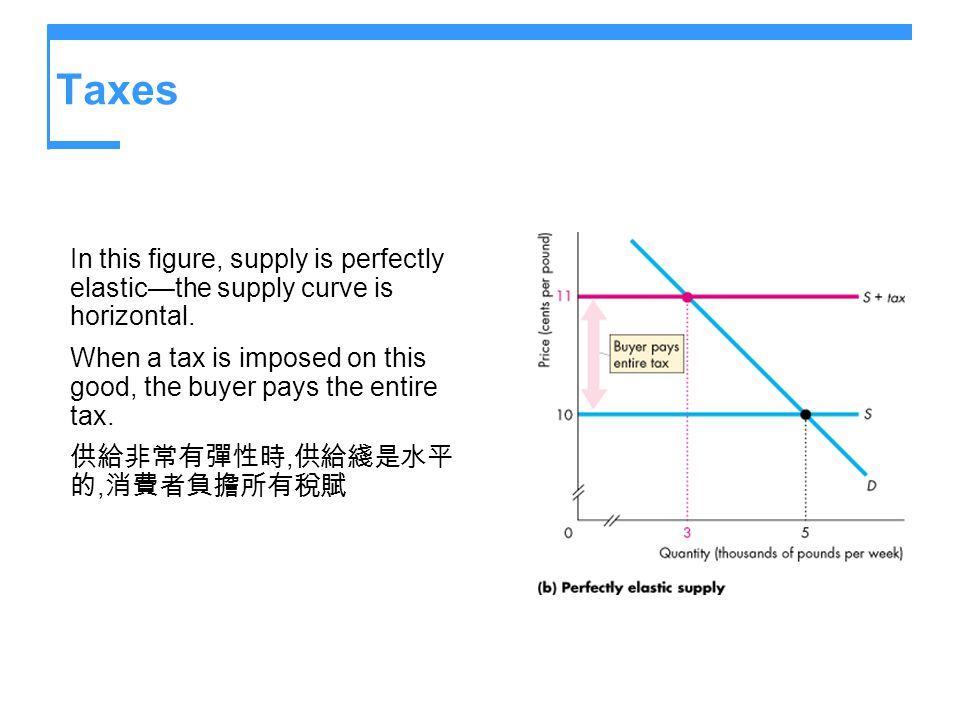 Taxes In this figure, supply is perfectly elastic—the supply curve is horizontal. When a tax is imposed on this good, the buyer pays the entire tax.
