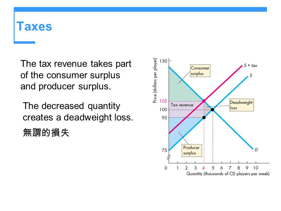Taxes The tax revenue takes part of the consumer surplus and producer surplus. The decreased quantity creates a deadweight loss.