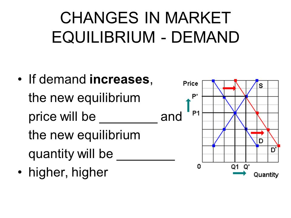 CHANGES IN MARKET EQUILIBRIUM - DEMAND