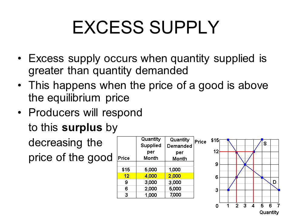EXCESS SUPPLY Excess supply occurs when quantity supplied is greater than quantity demanded.