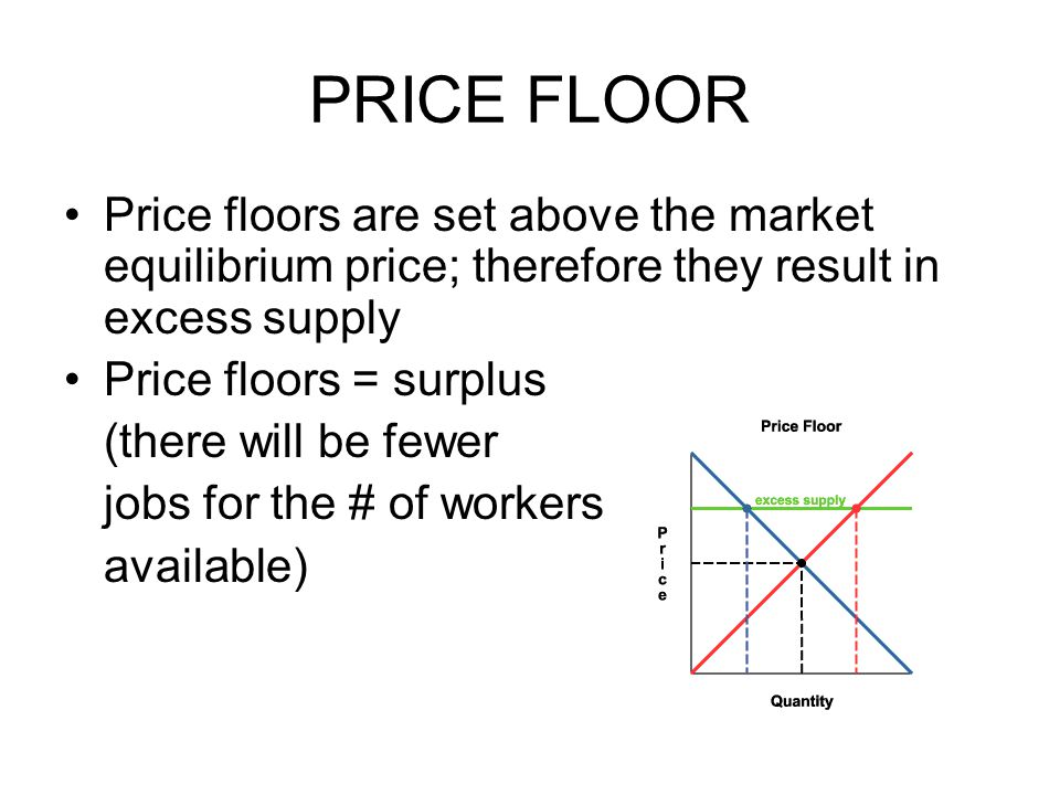 PRICE FLOOR Price floors are set above the market equilibrium price; therefore they result in excess supply.