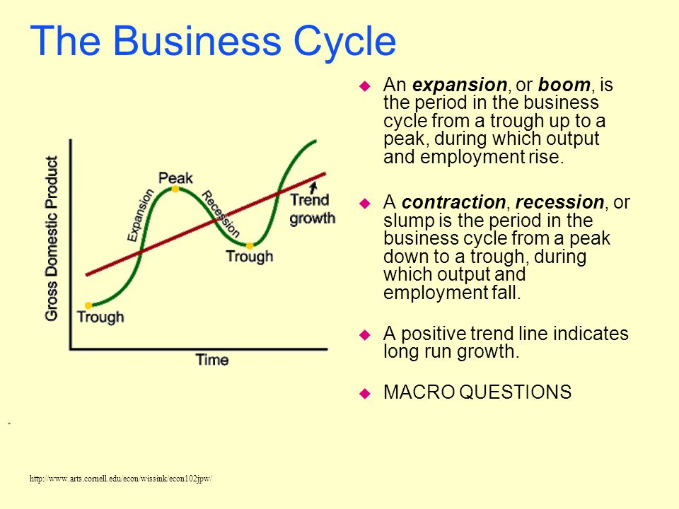 The Business Cycle An expansion, or boom, is the period in the business cycle from a trough up to a peak, during which output and employment rise.