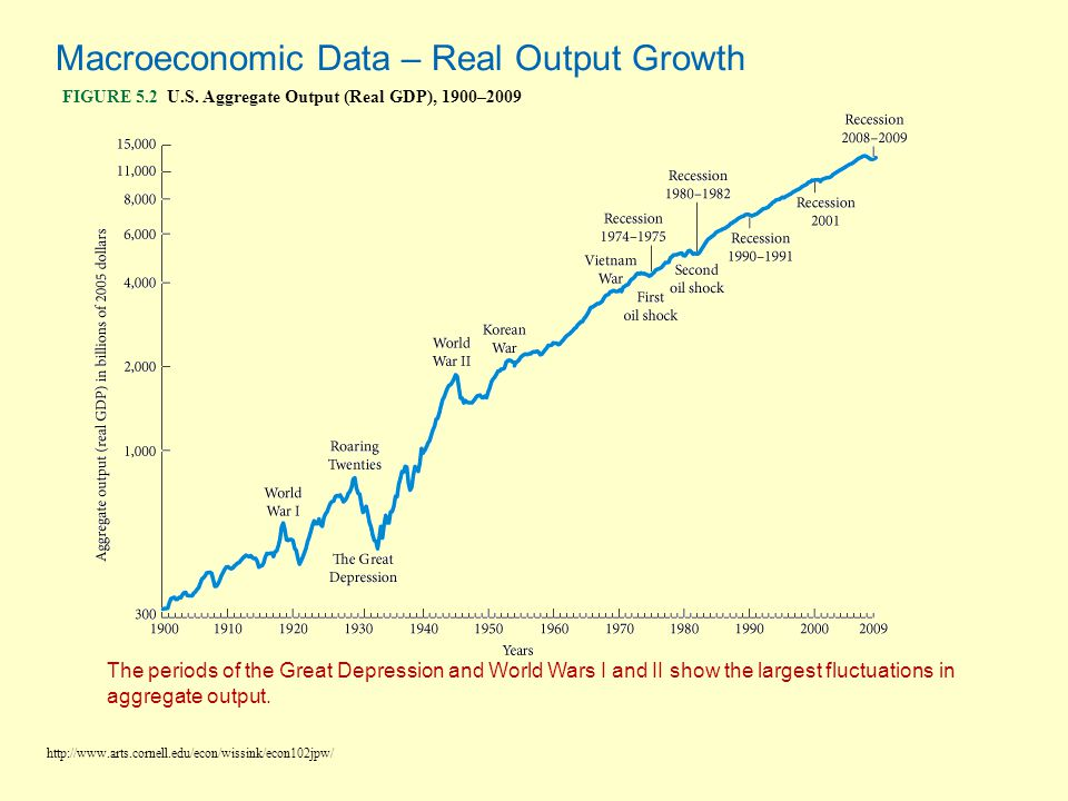 Macroeconomic Data – Real Output Growth