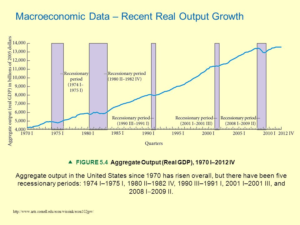  FIGURE 5.4 Aggregate Output (Real GDP), 1970 I–2012 IV