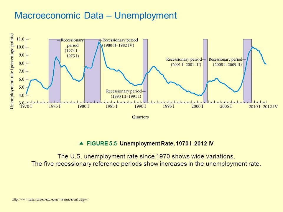  FIGURE 5.5 Unemployment Rate, 1970 I–2012 IV