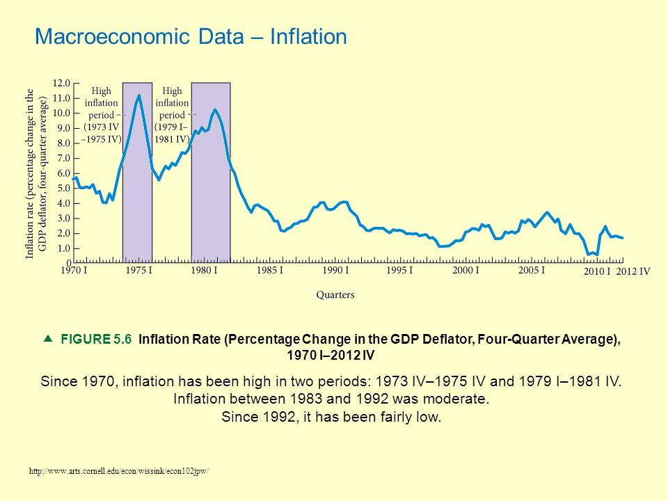Macroeconomic Data – Inflation