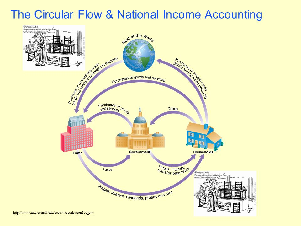 The Circular Flow & National Income Accounting