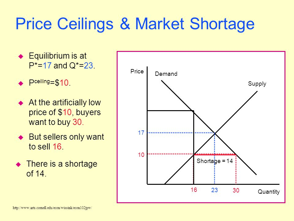 Price Ceilings & Market Shortage