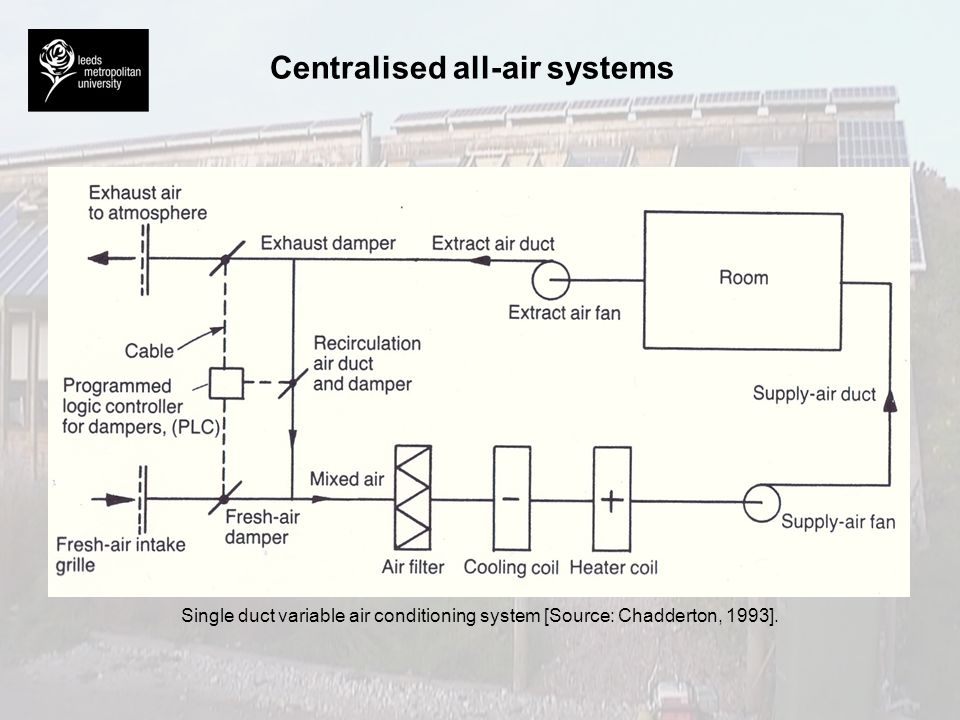 Centralised all-air systems