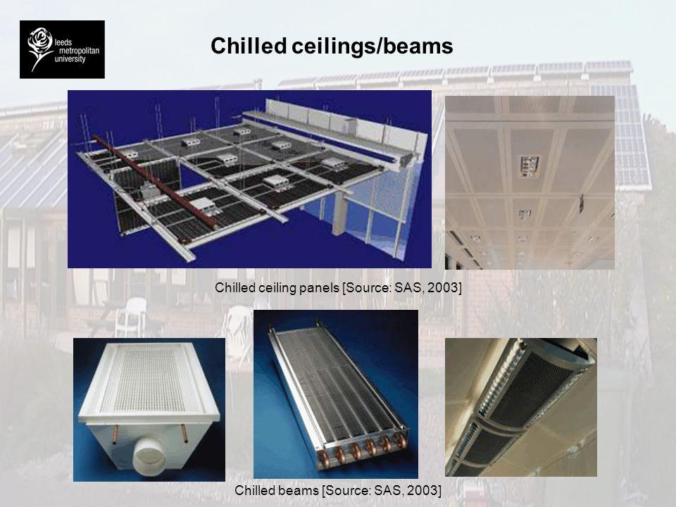 Chilled ceilings/beams