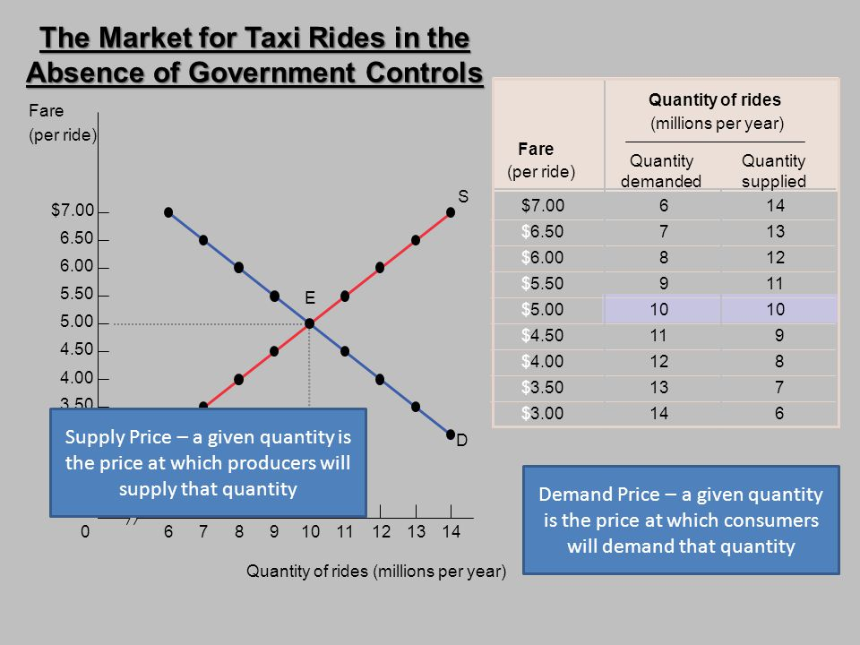 The Market for Taxi Rides in the Absence of Government Controls
