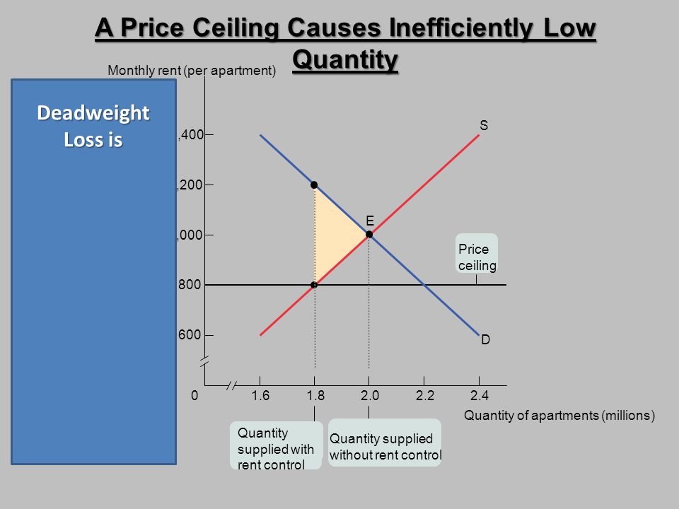 A Price Ceiling Causes Inefficiently Low Quantity