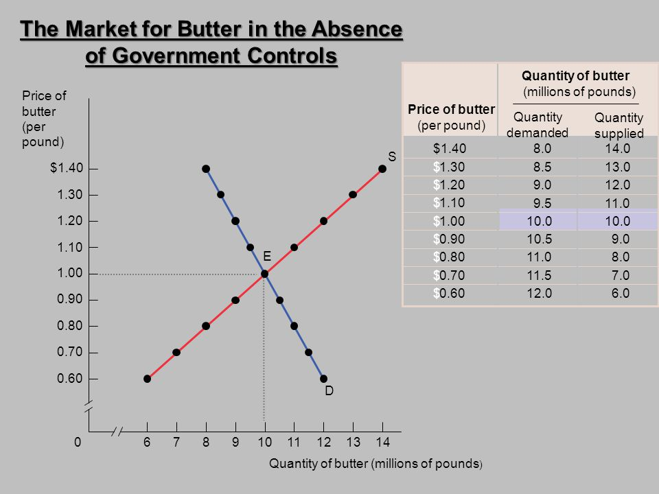The Market for Butter in the Absence of Government Controls