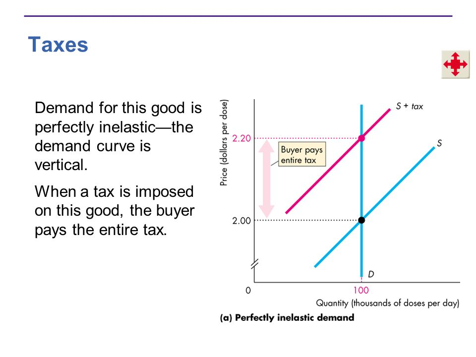 Taxes Demand for this good is perfectly inelastic—the demand curve is vertical.