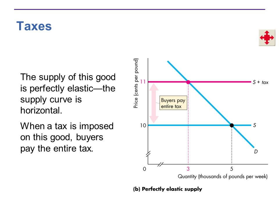 Taxes The supply of this good is perfectly elastic—the supply curve is horizontal.