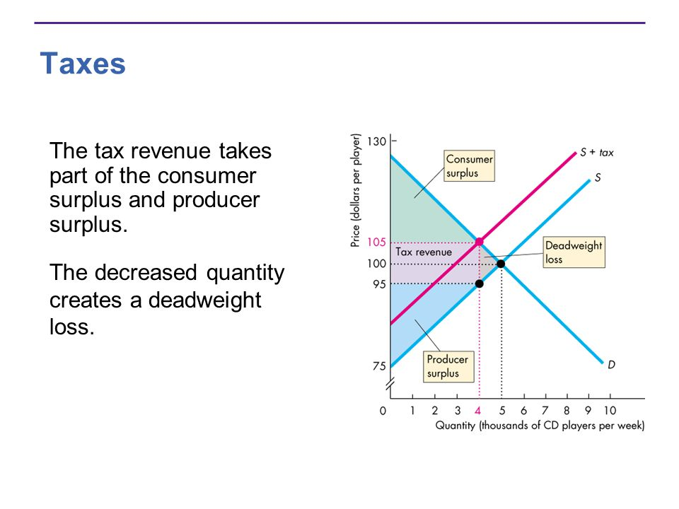 Taxes The tax revenue takes part of the consumer surplus and producer surplus.