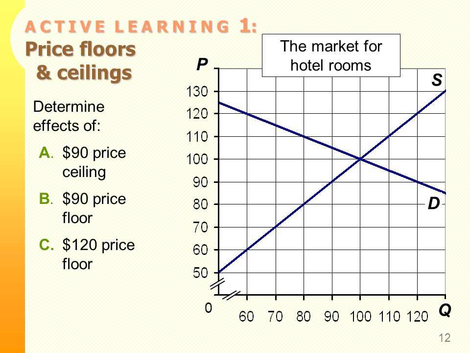 A C T I V E L E A R N I N G 1: A. $90 price ceiling