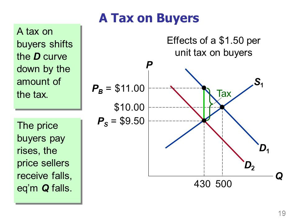 The Incidence of a Tax: how the burden of a tax is shared among market participants. P. Q. Because of the tax, buyers pay $1.00 more,
