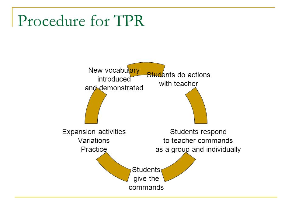 Procedure for TPR