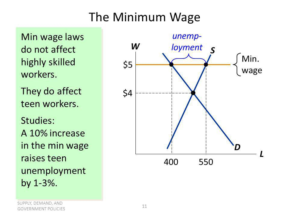 The Minimum Wage Min wage laws do not affect highly skilled workers.
