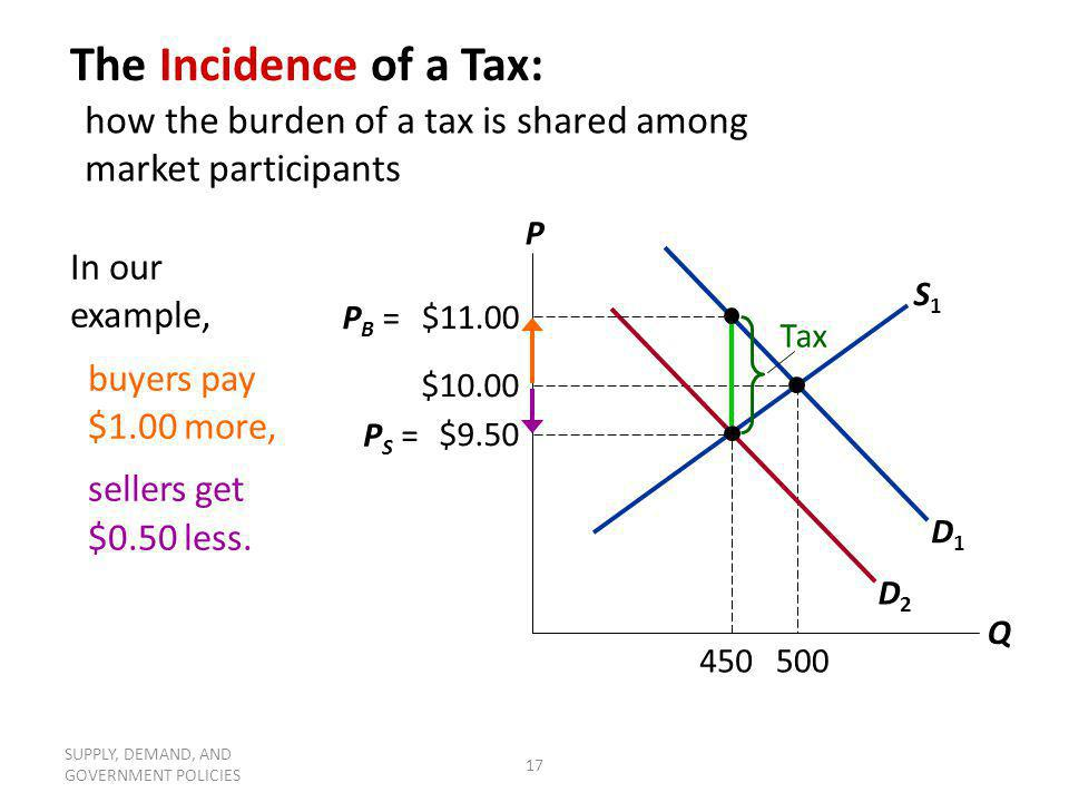 The Incidence of a Tax: how the burden of a tax is shared among market participants. P. Q. In our example,