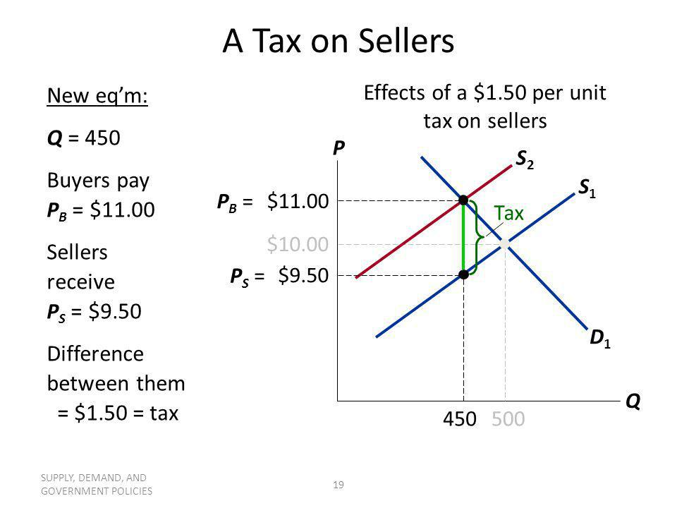 Effects of a $1.50 per unit tax on sellers