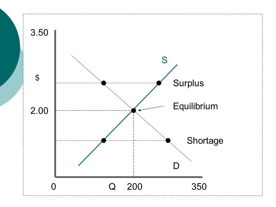 3.50 S $ Surplus Equilibrium 2.00 Shortage D Q 200 350