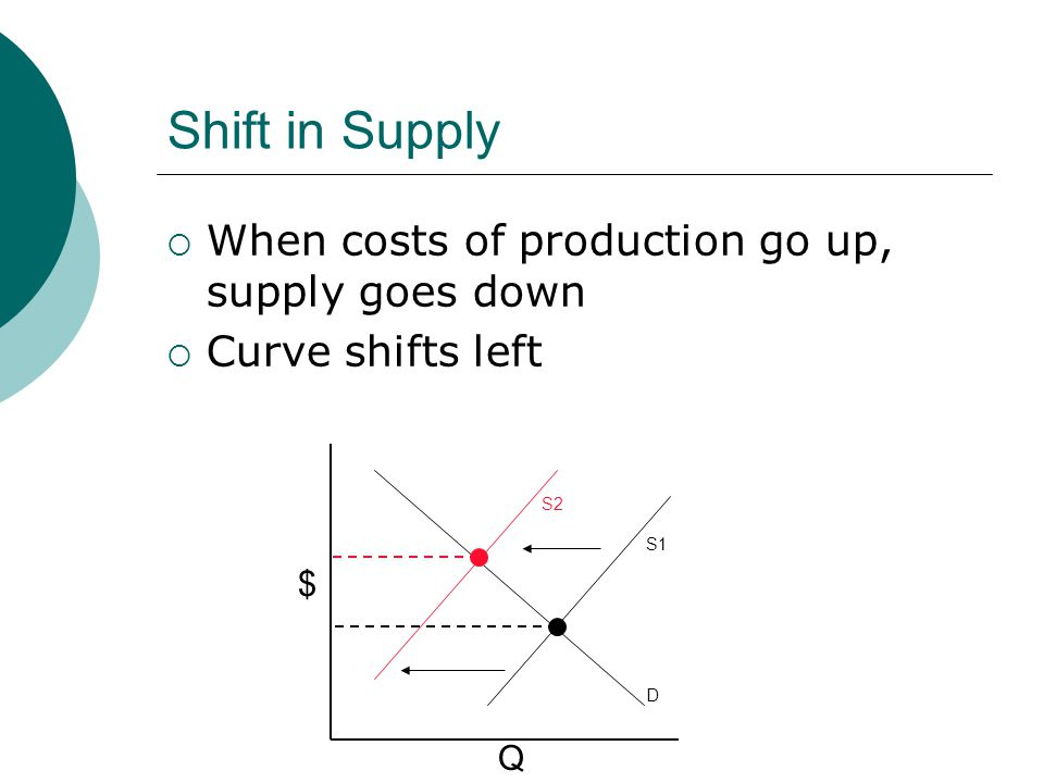 Shift in Supply When costs of production go up, supply goes down