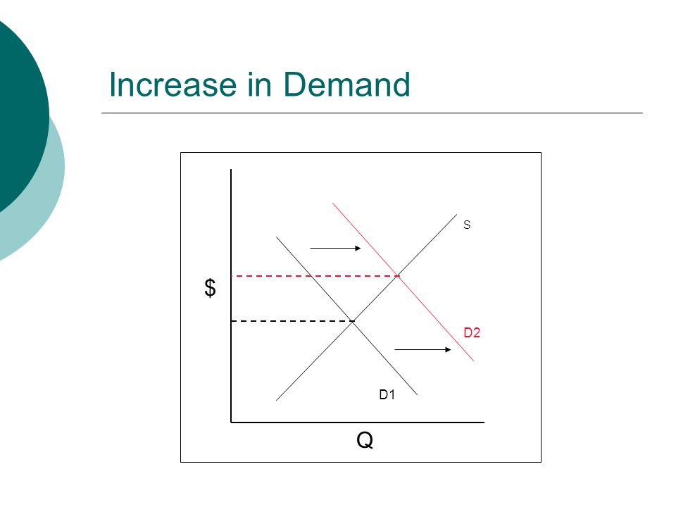 Increase in Demand S $ D2 D1 Q