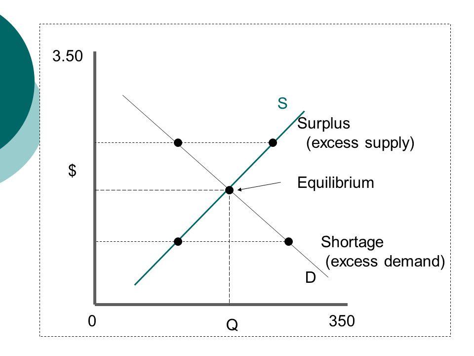 3.50 S Surplus (excess supply) $ Equilibrium Shortage (excess demand) D 350 Q
