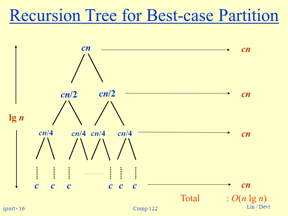 Recursion Tree for Best-case Partition