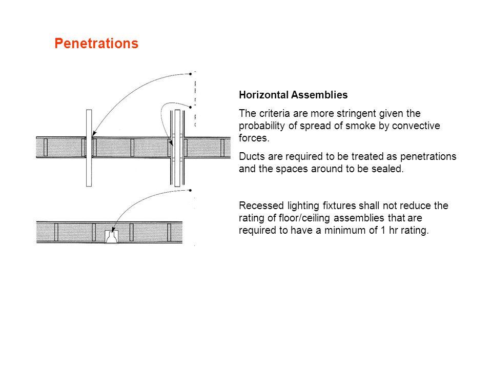 Penetrations Horizontal Assemblies