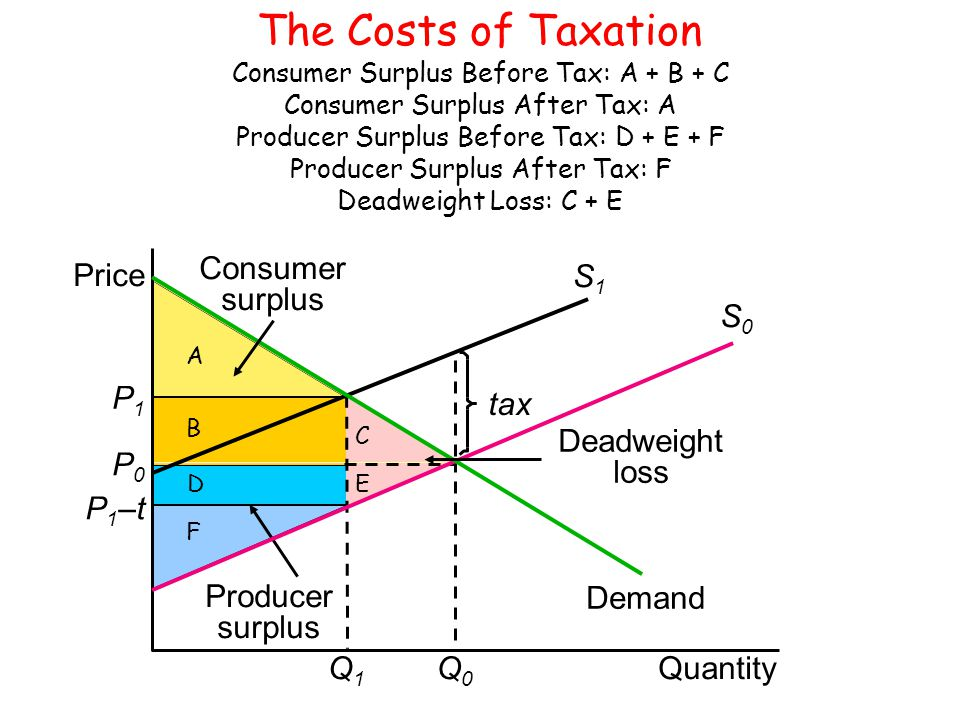 The Costs of Taxation Consumer Surplus Before Tax: A + B + C Consumer Surplus After Tax: A Producer Surplus Before Tax: D + E + F Producer Surplus After Tax: F Deadweight Loss: C + E