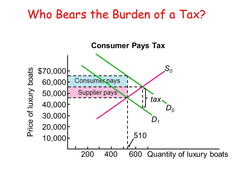 Who Bears the Burden of a Tax