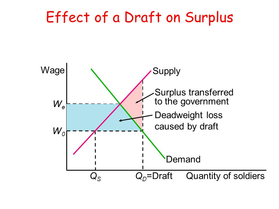 Effect of a Draft on Surplus
