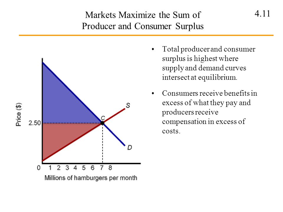 Markets Maximize the Sum of Producer and Consumer Surplus
