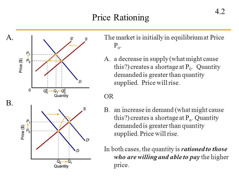Price Rationing A. The market is initially in equilibrium at Price Po.