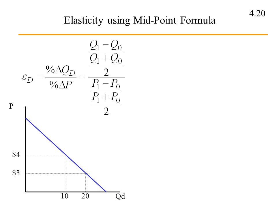 Elasticity using Mid-Point Formula