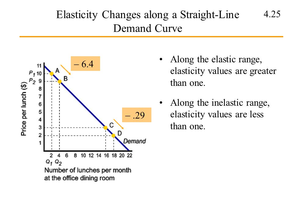 Elasticity Changes along a Straight-Line Demand Curve