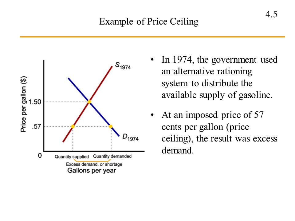 Example Of Price Ceiling