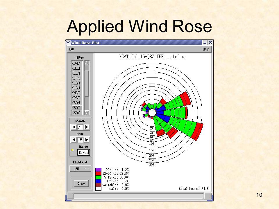 Applied Wind Rose