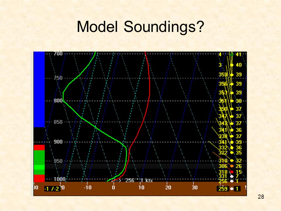 Model Soundings This is a NAM sounding.