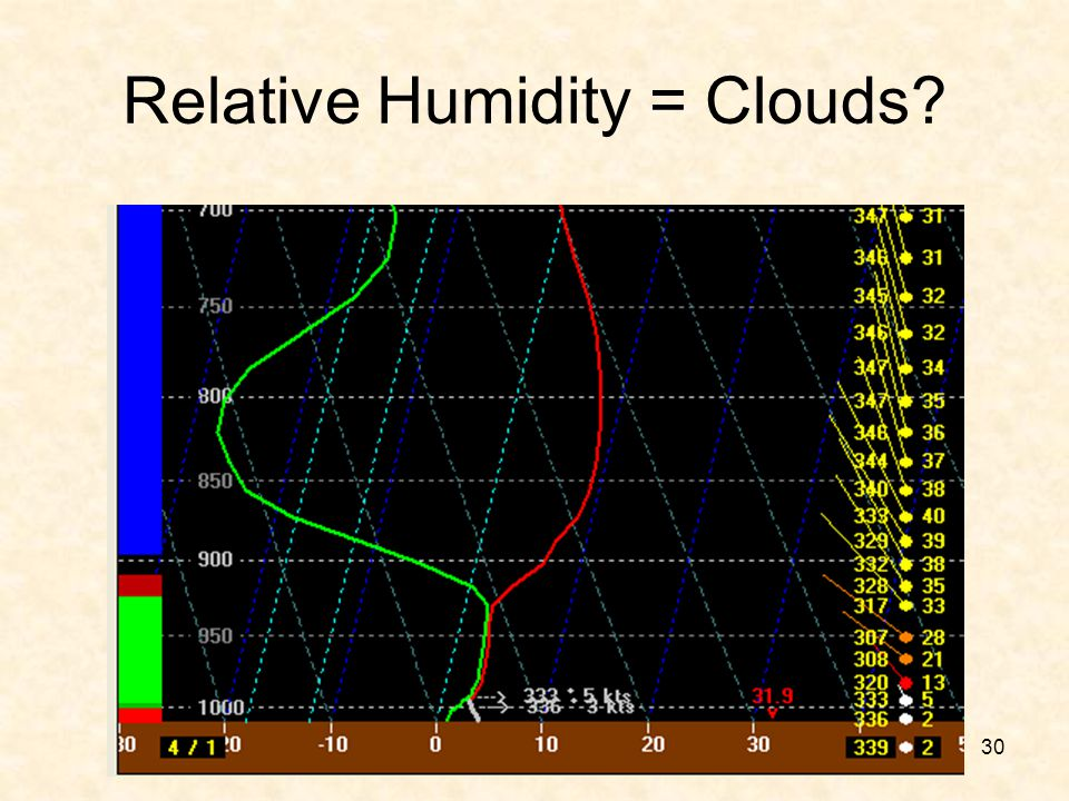 Relative Humidity = Clouds