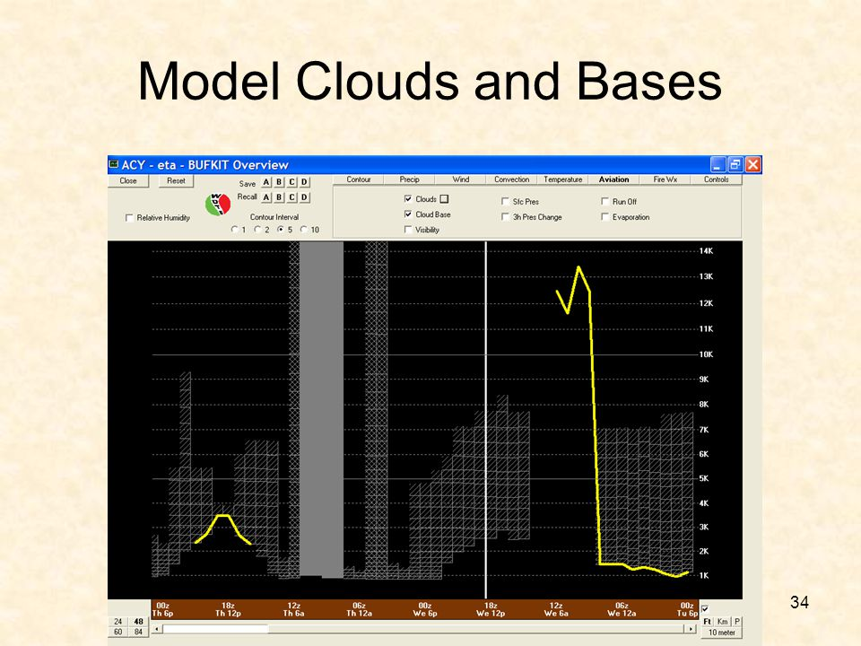 Model Clouds and Bases Time sections are also available for both RH and clouds in the BUFKIT overview section.