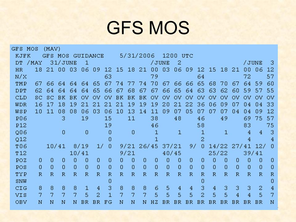 GFS MOS MOS forecast: Note the declining conditions after 03-06z. Cig and Vis are not in sync.
