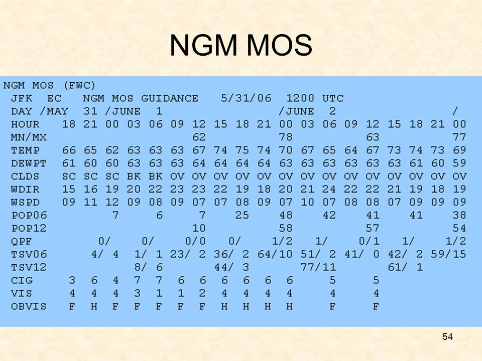 NGM MOS Note that Cig values are all over the place. Vis shows a general downward trend.
